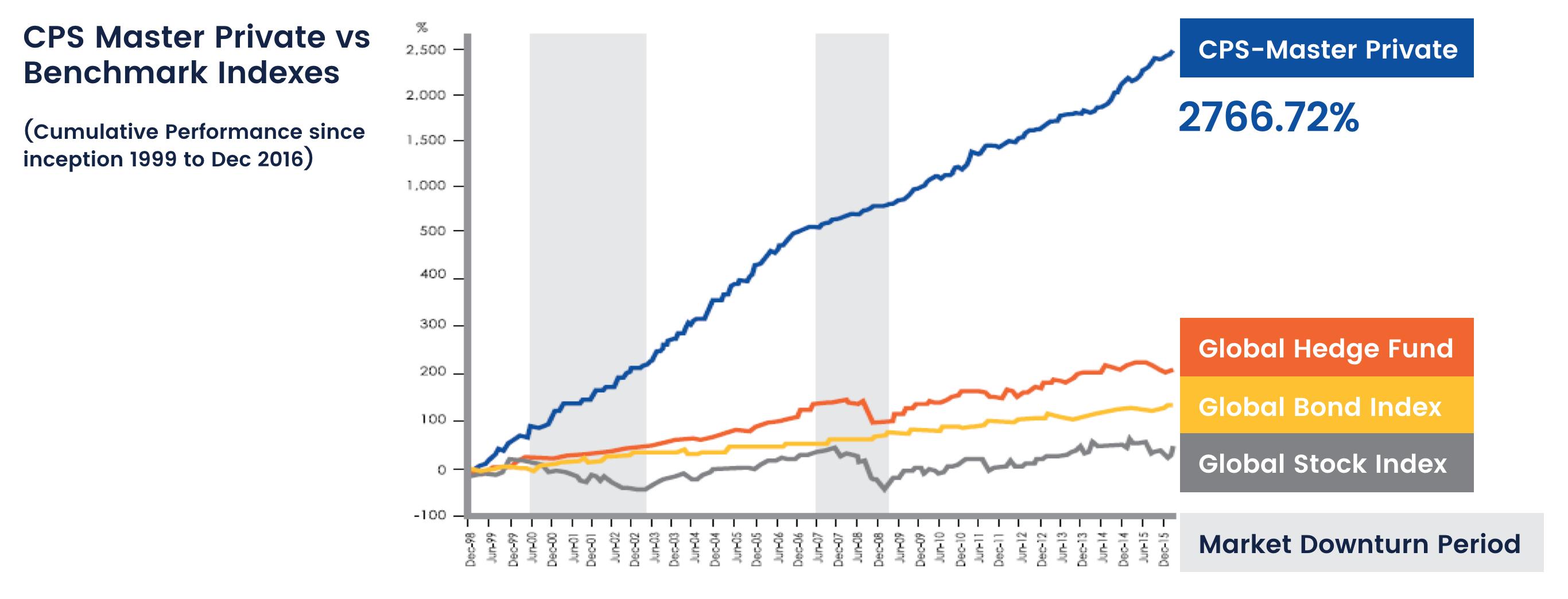 cp-global-mutual-funds-vs-hedge-funds-cps-cumulative-performance