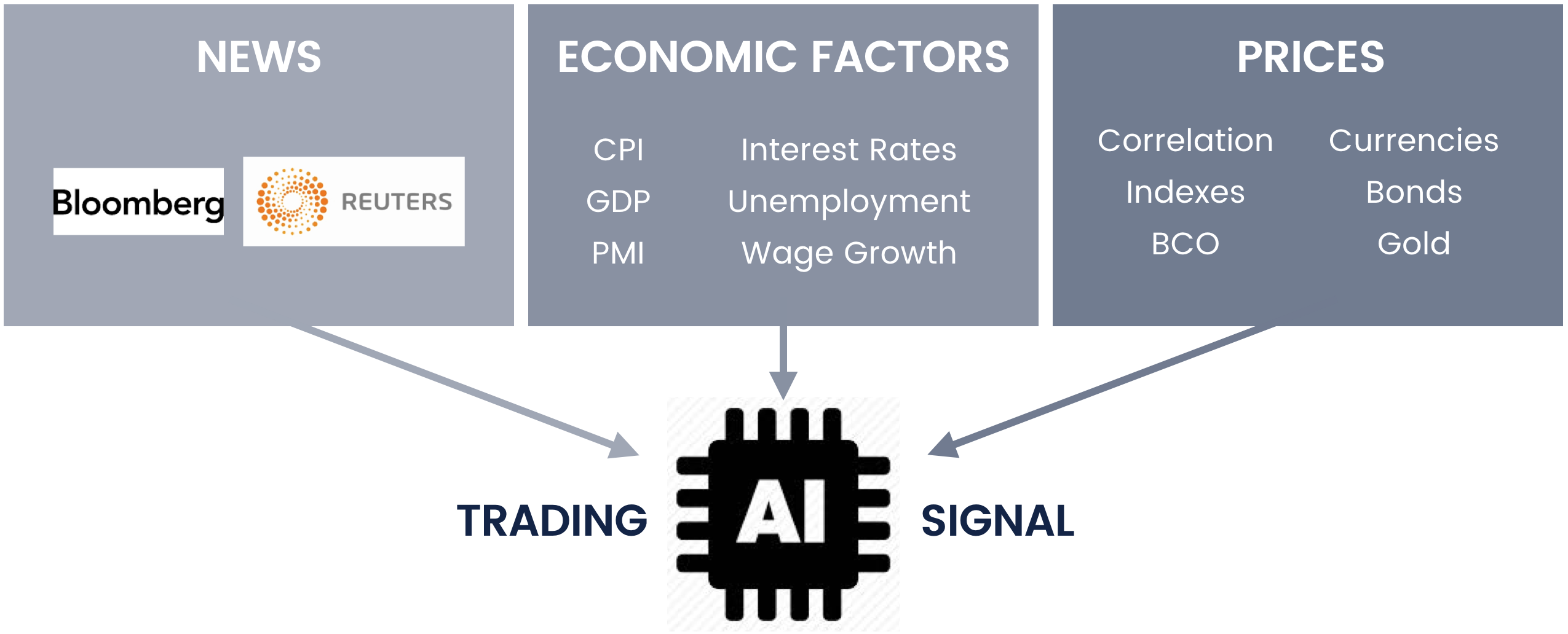 cp-global-artificial-intelligence-trading-signal