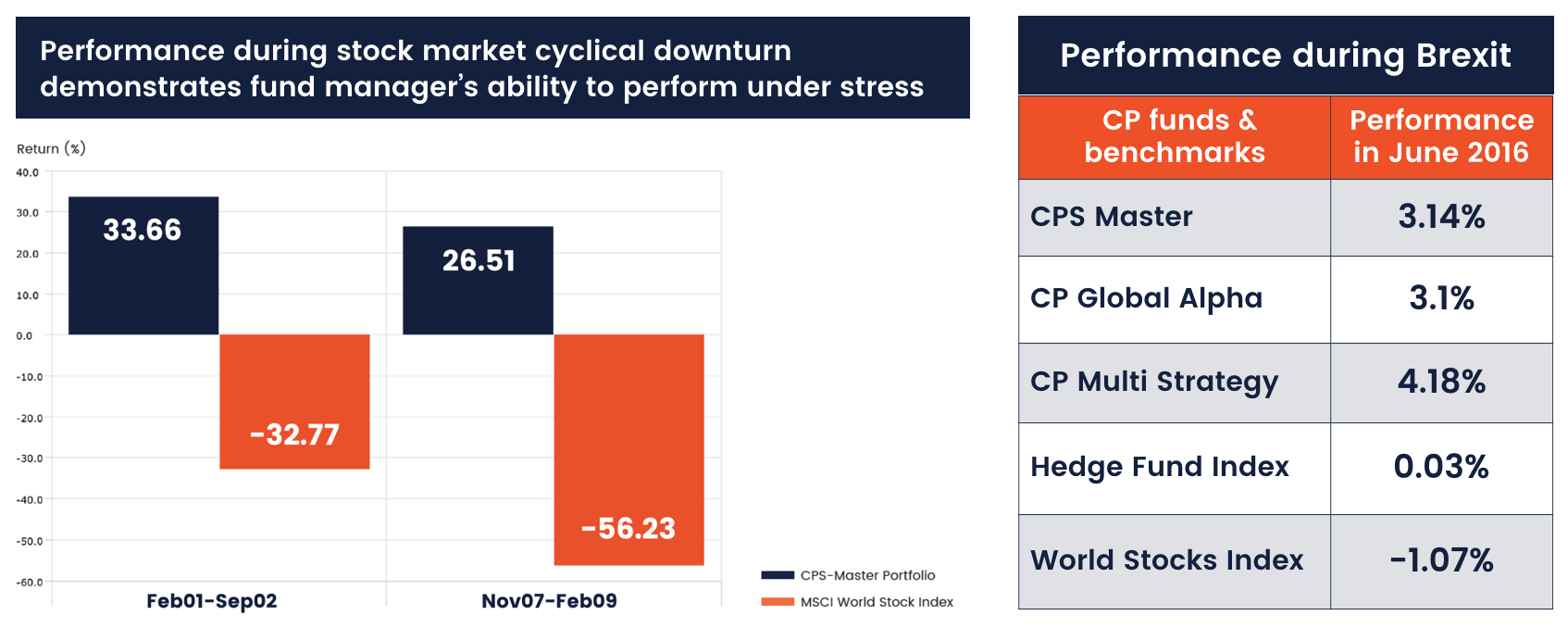 cp-global-crisis-proof-performance
