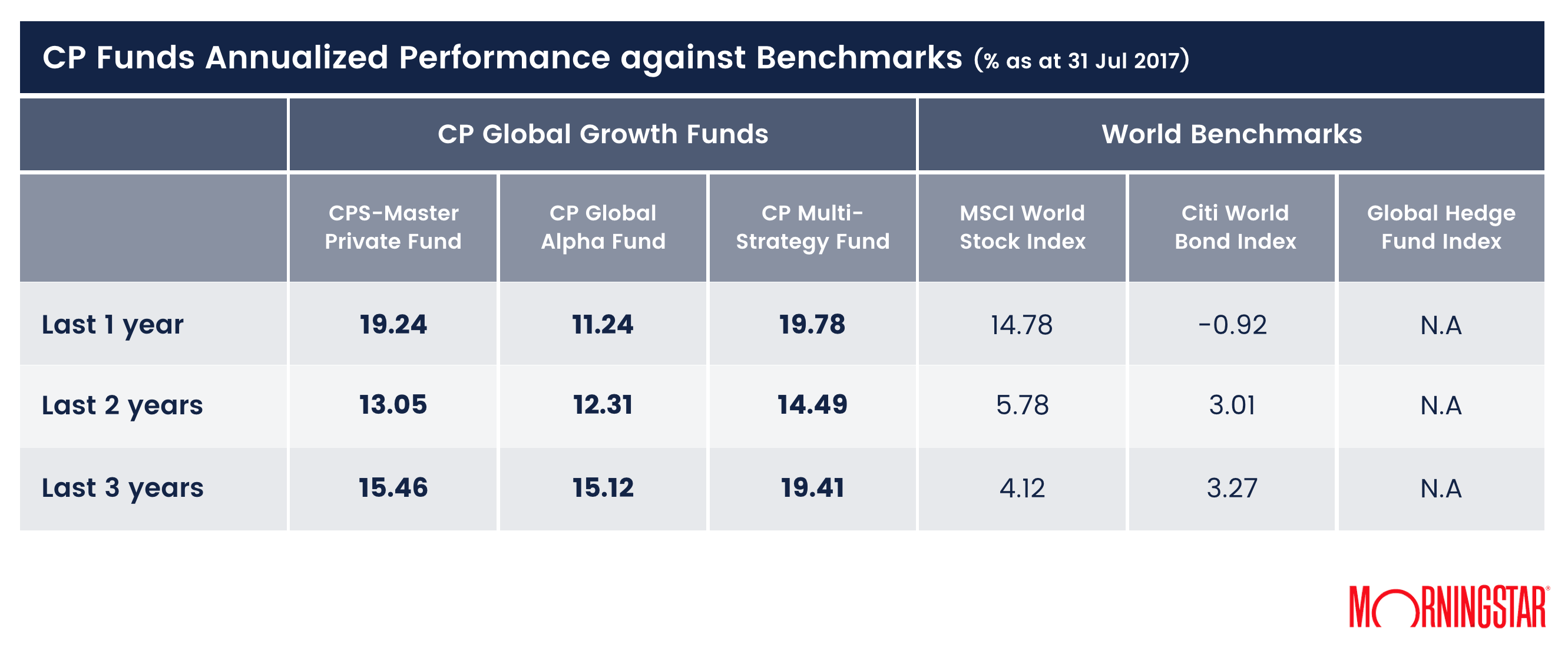cp-global-funds-annualized-performance-against-benchmarks-31jul2017