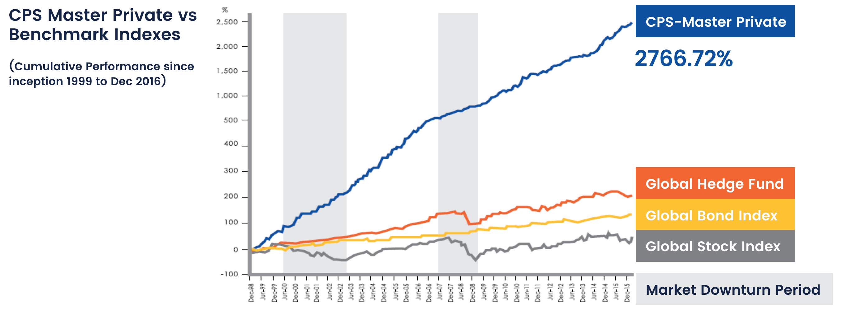 cps-master-cumulative-performance-1999-2016