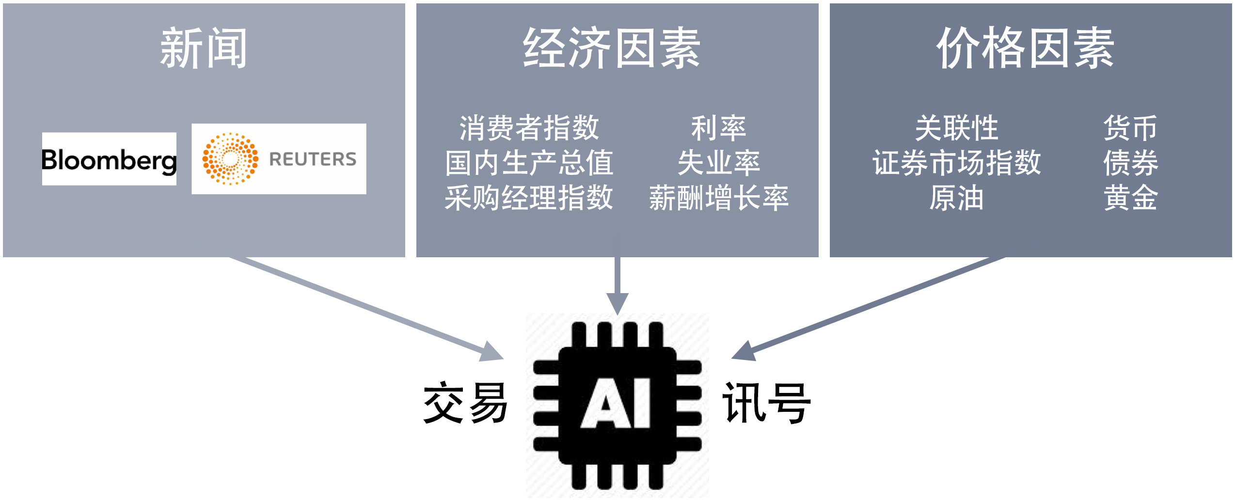 cp-global-artificial-intelligence-trading-signal-chinese