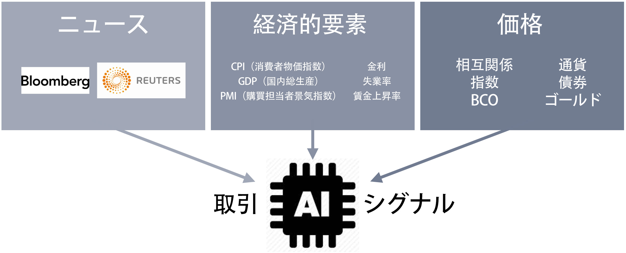 cp-global-artificial-intelligence-trading-signal-japanese