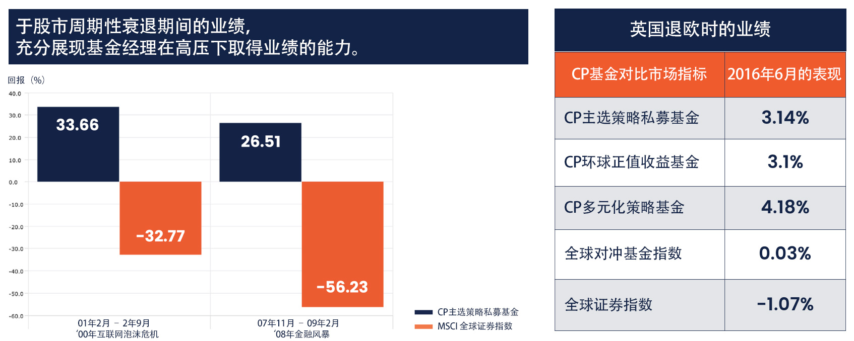 cp-global-crisis-proof-performancechinese