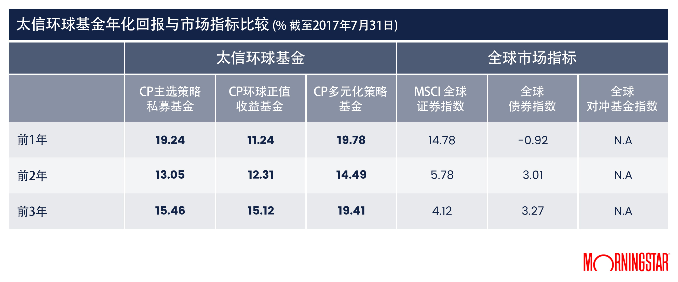 cp-global-funds-annualized-performance-against-benchmarks-31jul2017-chinese