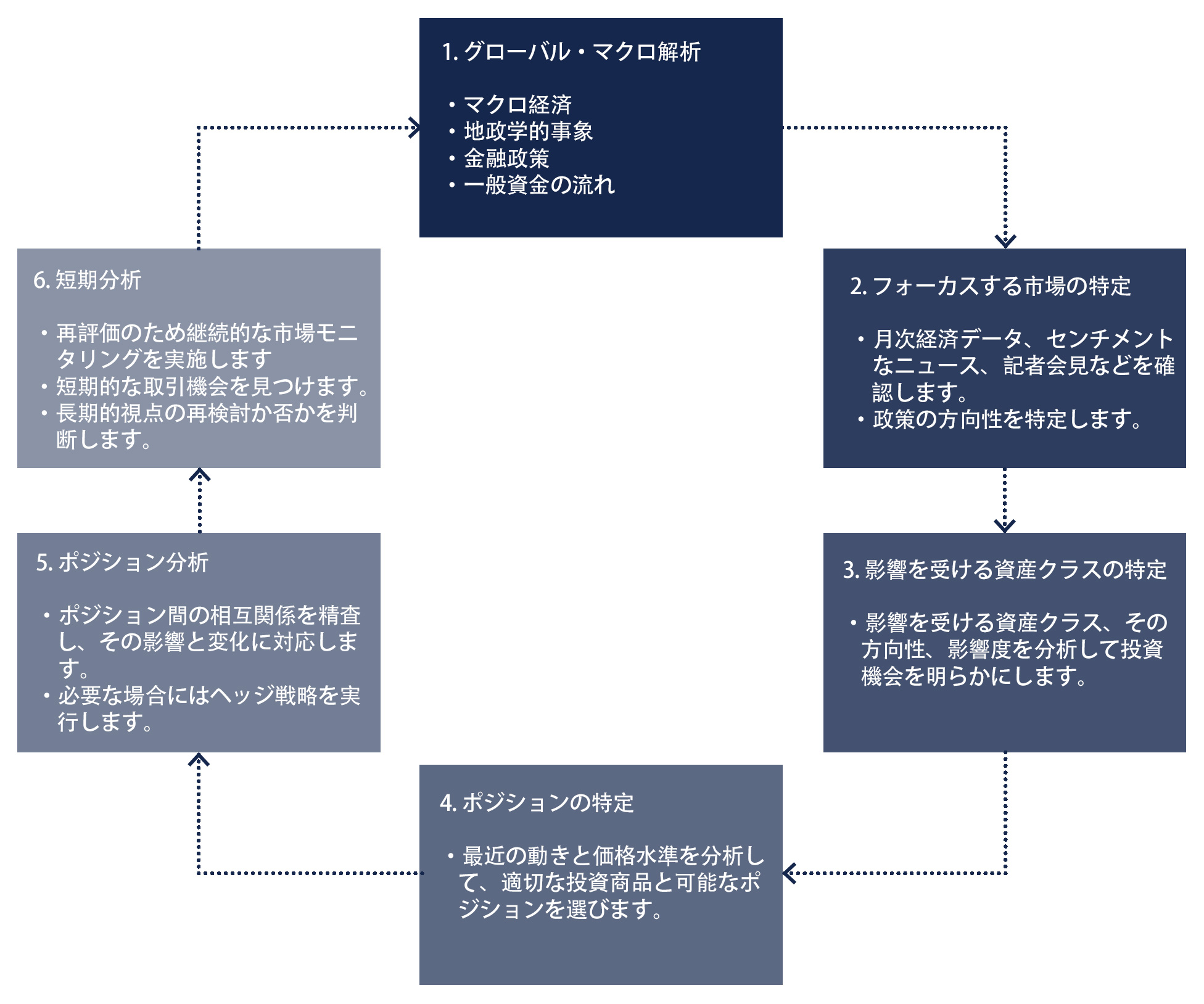 cp-global-long-term-short-term-investment-view-analysis-japanese