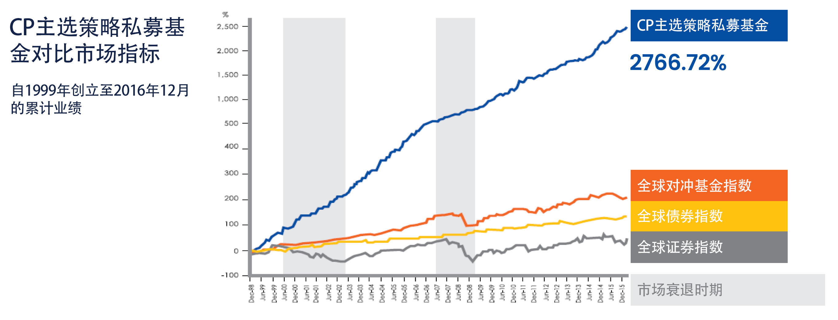 cp-global-mutual-funds-vs-hedge-funds-cps-cumulative-performance-chinese