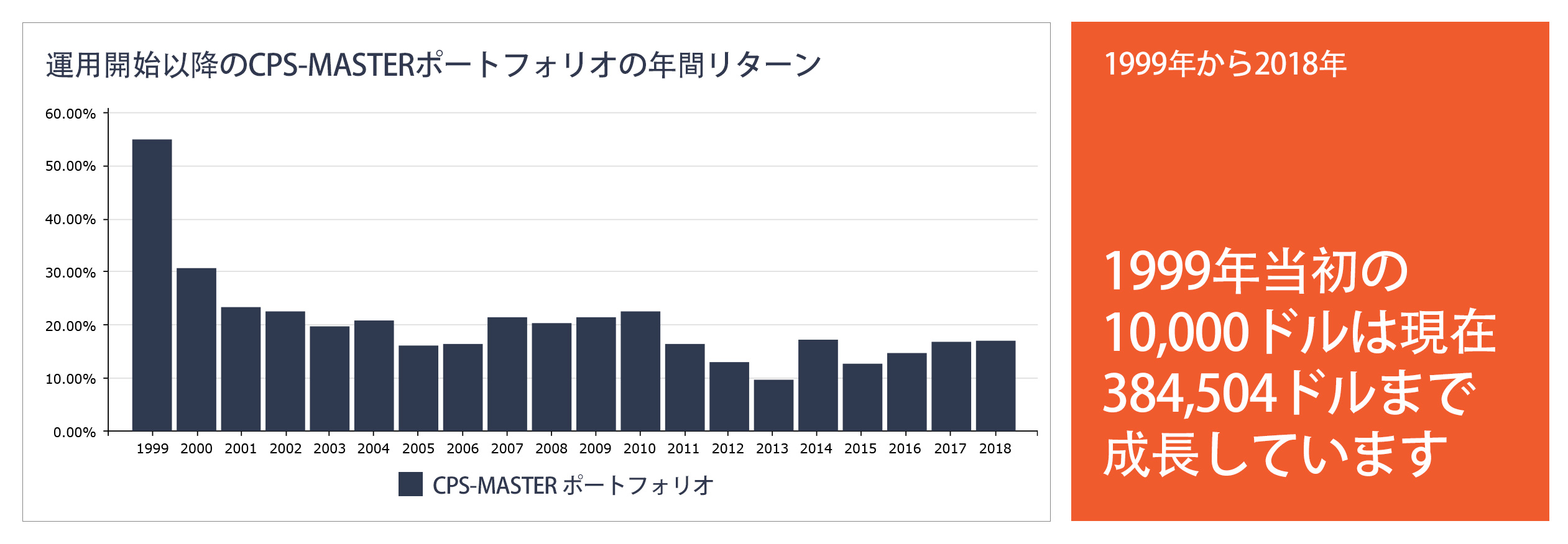 cps-master-no-losing-year-since-inception-2018-japanese