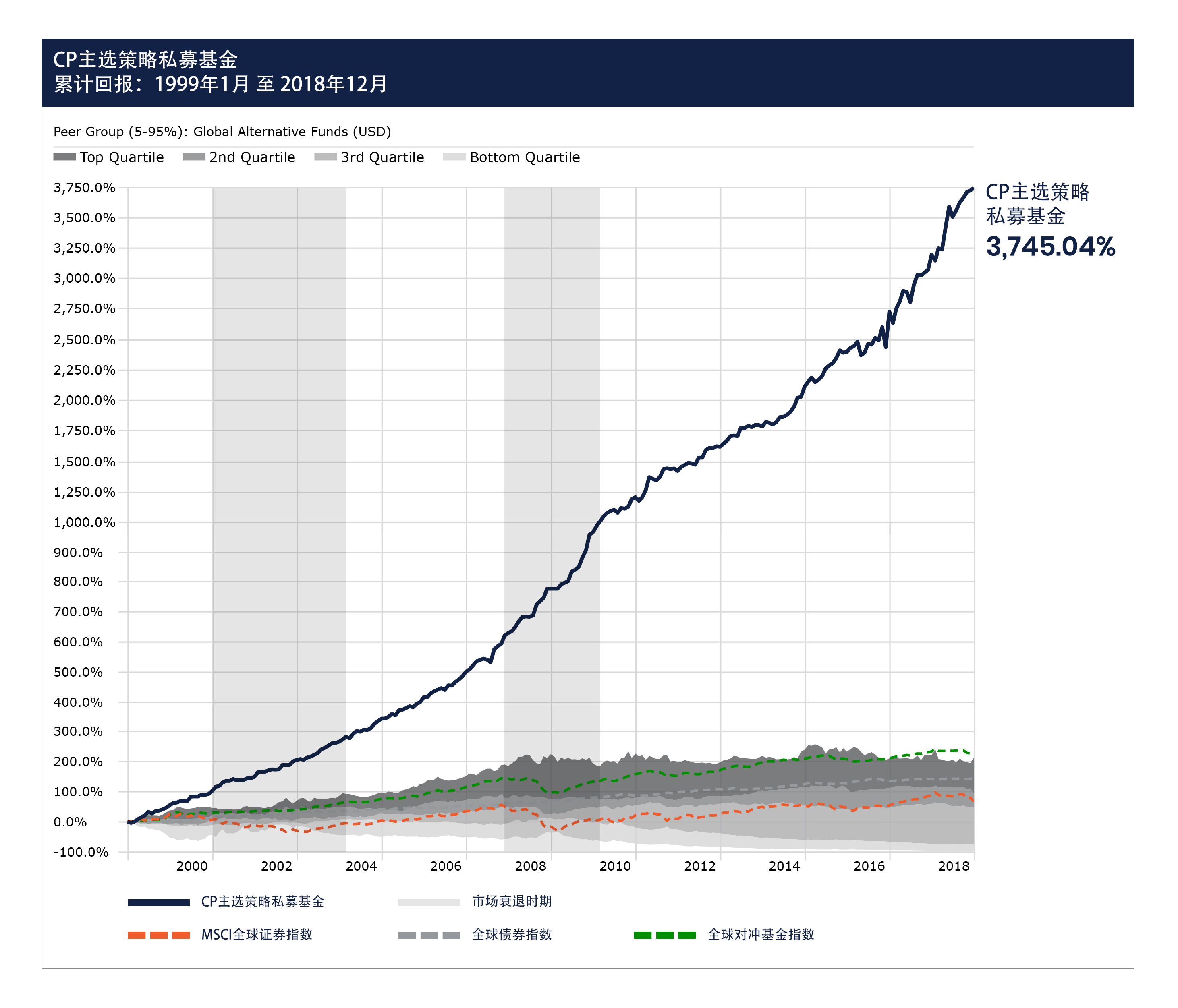 cps-master-track-record-1999-2018-chinese